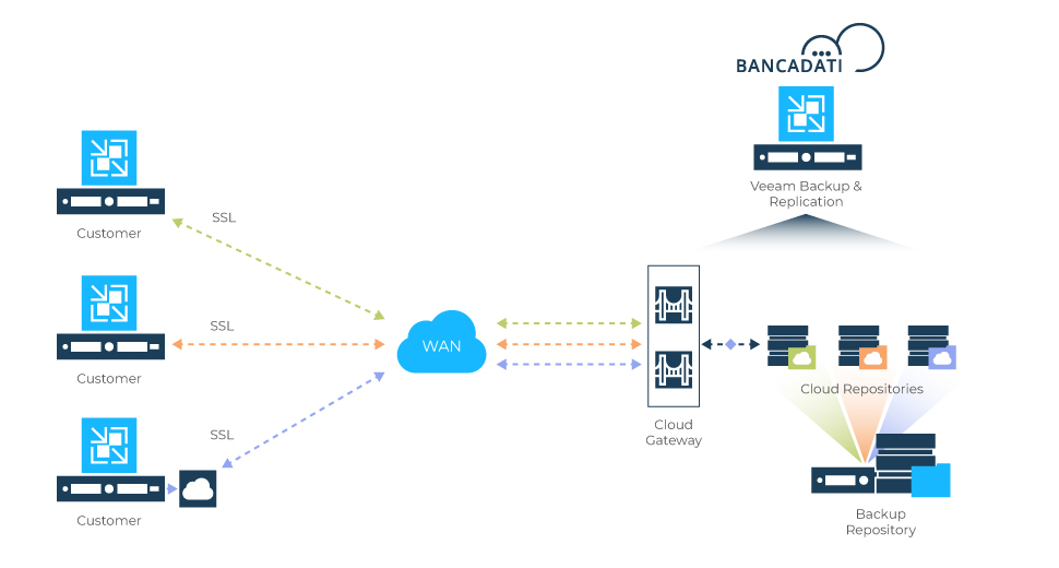 Bancadati_Cloud_Connect_Veeam